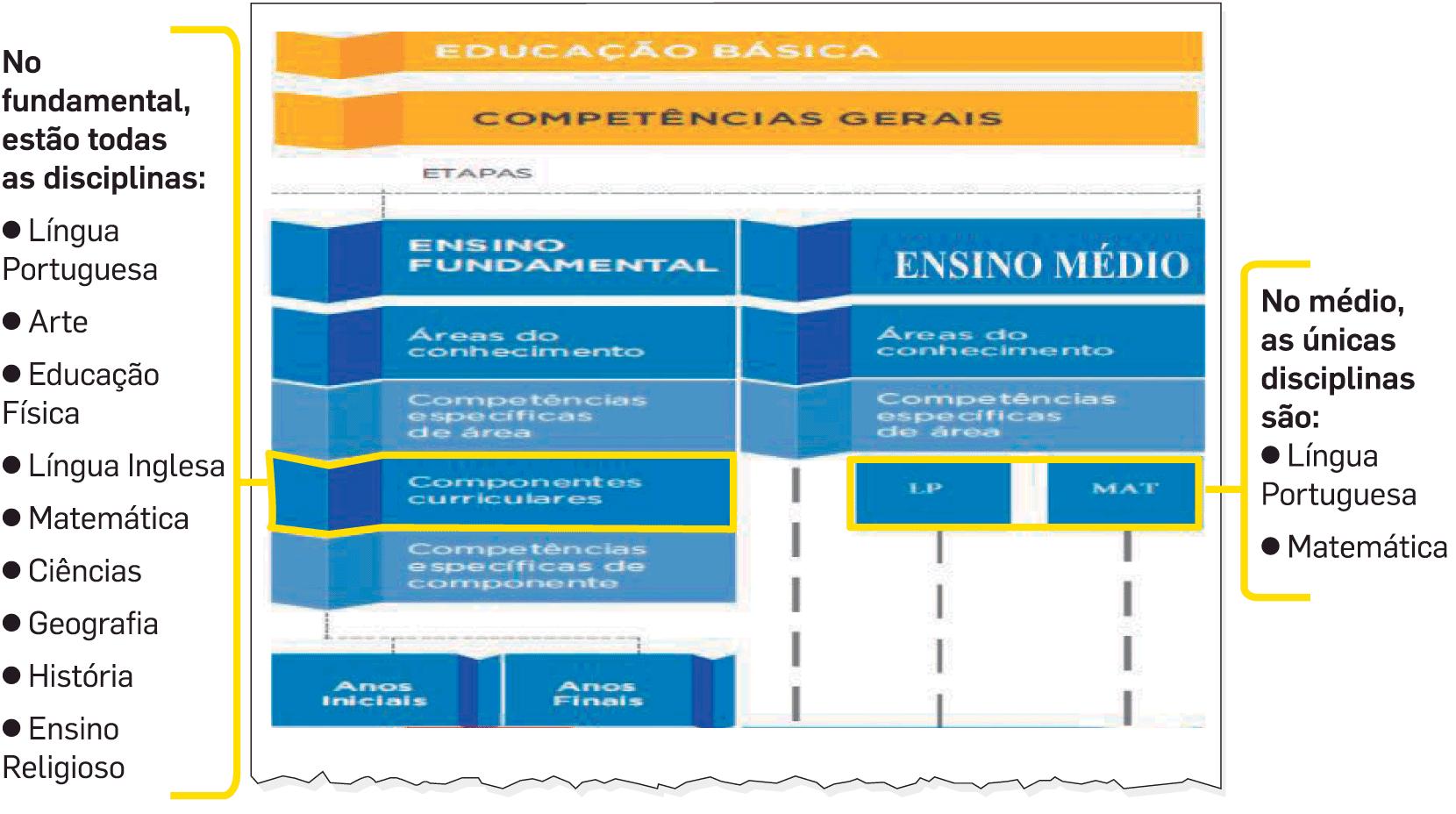 Slide da apresentação feita pelo MEC para secretários sobre a Base Nacional Comum Curricular para o ensino médio, comparando com a do ensino fundamental.